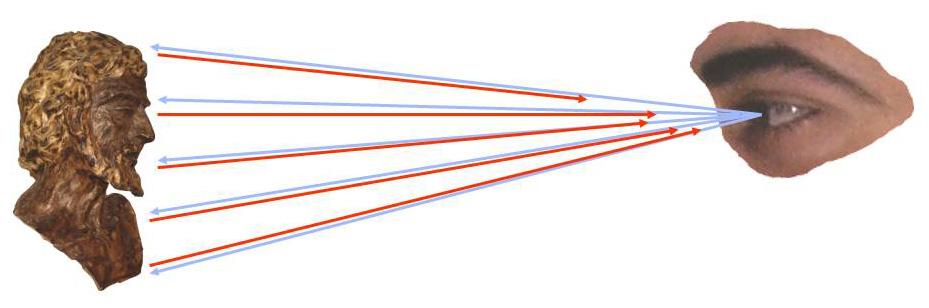 Teoria dei raggi visuali