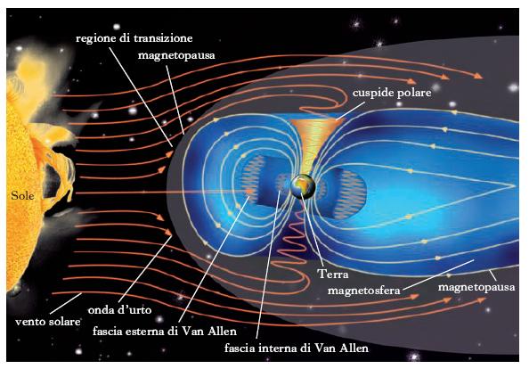 magnetosfera terrestre