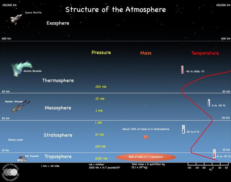Struttura dell'atmosfera terrestre