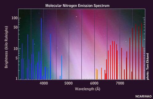 Spettro di emissione dell'Azoto molecolare