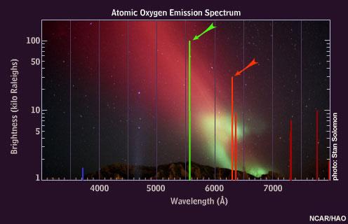 Emissione di radiazione elettromagnetica dell'Ossigeno