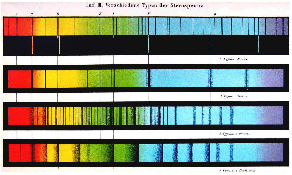 fonte: Die Sterne, Grundzuge der Astronomie der Fixsterne (1878). Da notare l'ordine invertito con cui era disegnato lo spettro rispetto alla convenzione moderna.