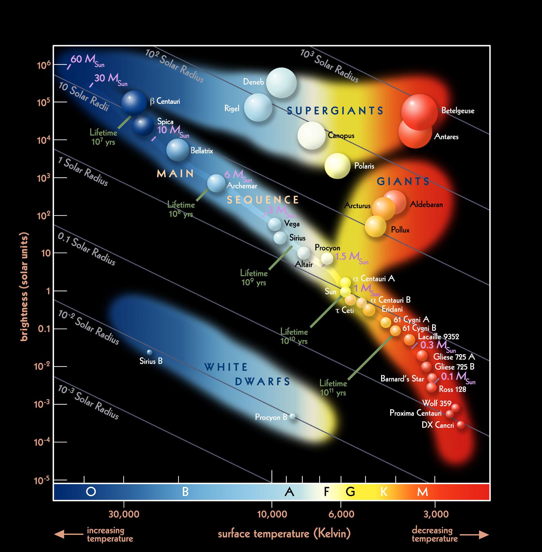 h-r-diagram