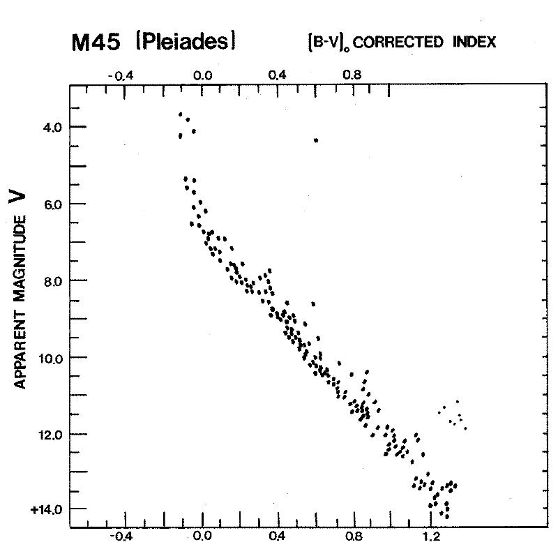 L'ammasso delle Pleiadi rappresentato nel diagramma HR.