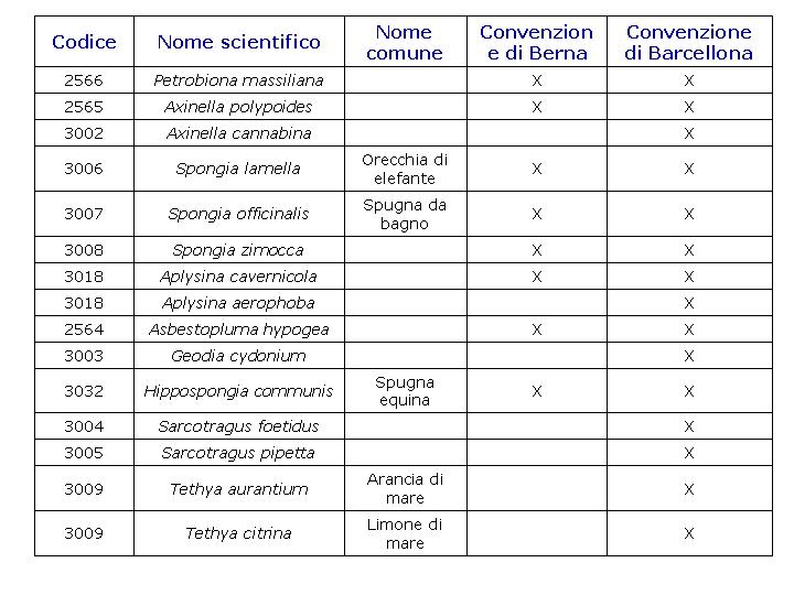 tabella specie protette